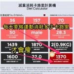 減肥計算機-每日需消耗多少卡路里?持續多久? Diet Calculator