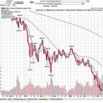 股票計算-除權除息獲利計算