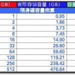線上硬碟計算機-硬碟容量VS價格VS單位