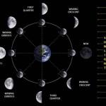 天文計算-計算今天的月亮盈缺